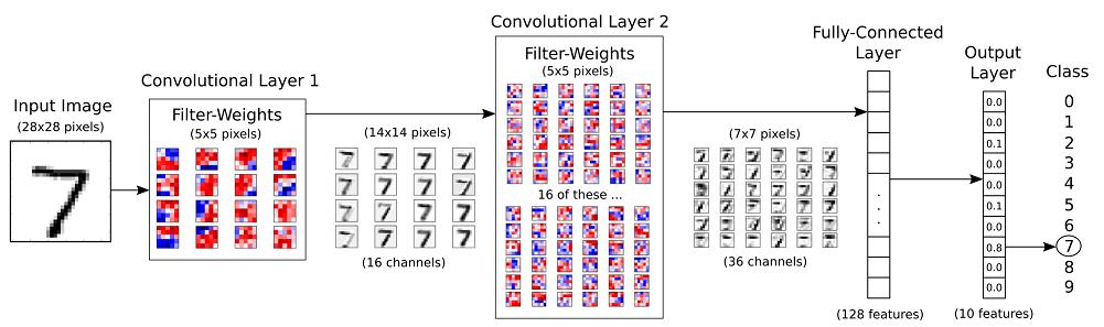 Chapter  Convolution Neural Network — TensorFlow NET 0 6 0